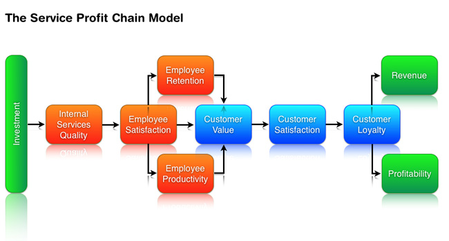 Employee retention model